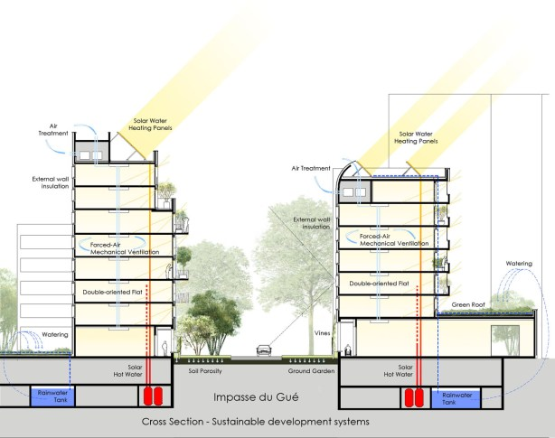Cross section sustainable developement systems
