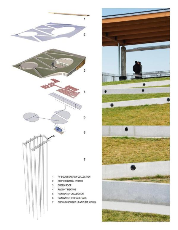 Diagram of systems and photo of Green Roof - Photo Credit: Diagram: Kiss + Cathcart, Architects © New York City, NYC Parks; Photo: © Paul Warchol