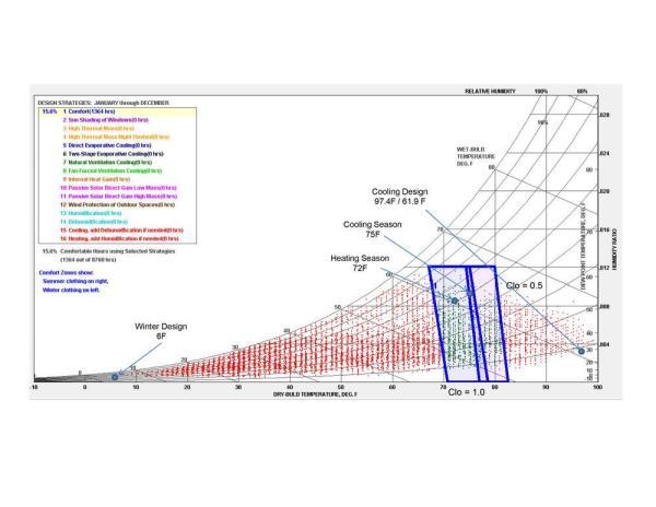 Psychrometric Chart, Image Courtesy © Westlake Reed Leskosky