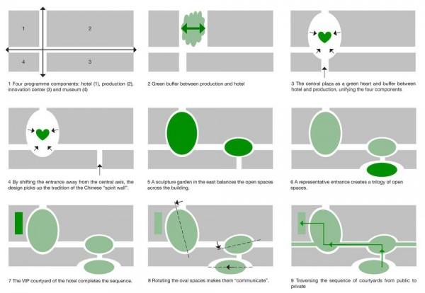 Design Process, Image Courtesy © Hui Jun Wang, Yuan-Sheng Chen, Florian Pucher, Milan Svatek, Christian Junge