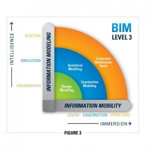 Figure 3 Greg Bentley BIM blog 2014-08-04