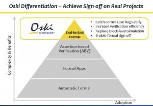 Oski formal pyramid