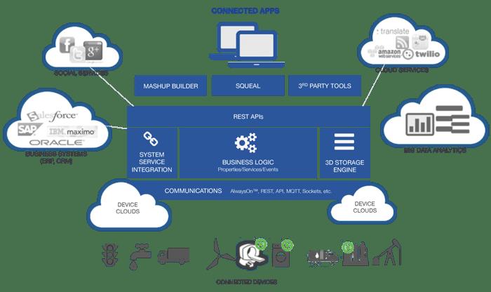 thingworx-platform-overview