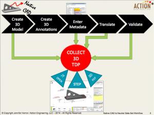 TDP 3D PDF Workflow