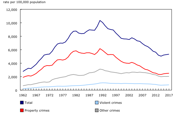 Chart 2: Police-reported crime rates, 1962 to 2017