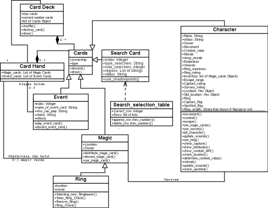 Uml class diagram to java code example sheet periodic diagrams class diagrams examples closer to home ccuart Images