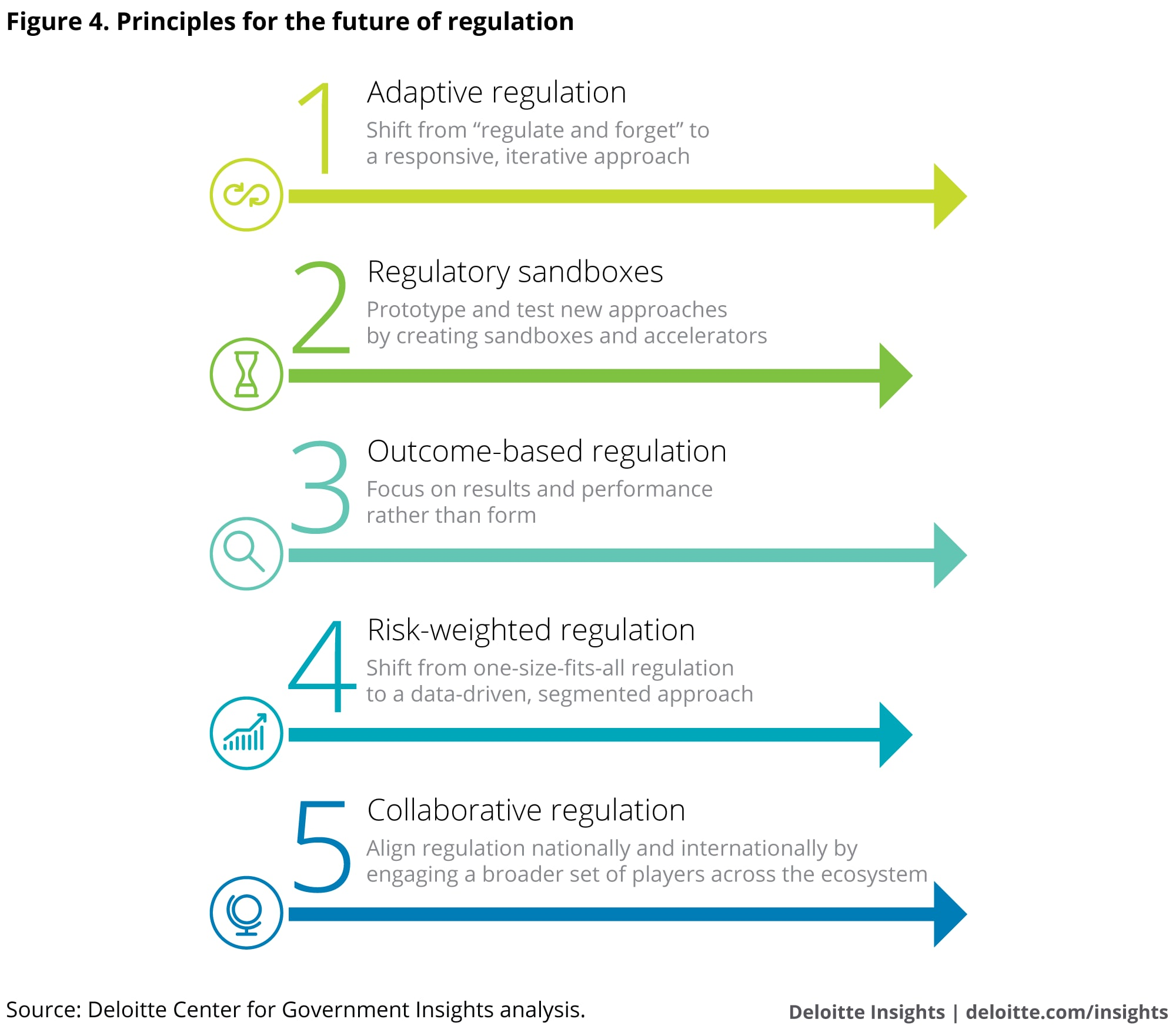 The Future Of Regulation Principles For Regulating