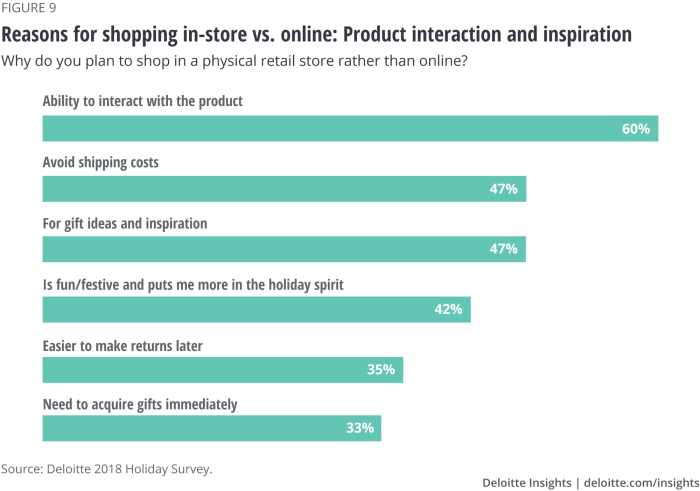 Reasons for shopping in-store vs. online: Product interaction and inspiration