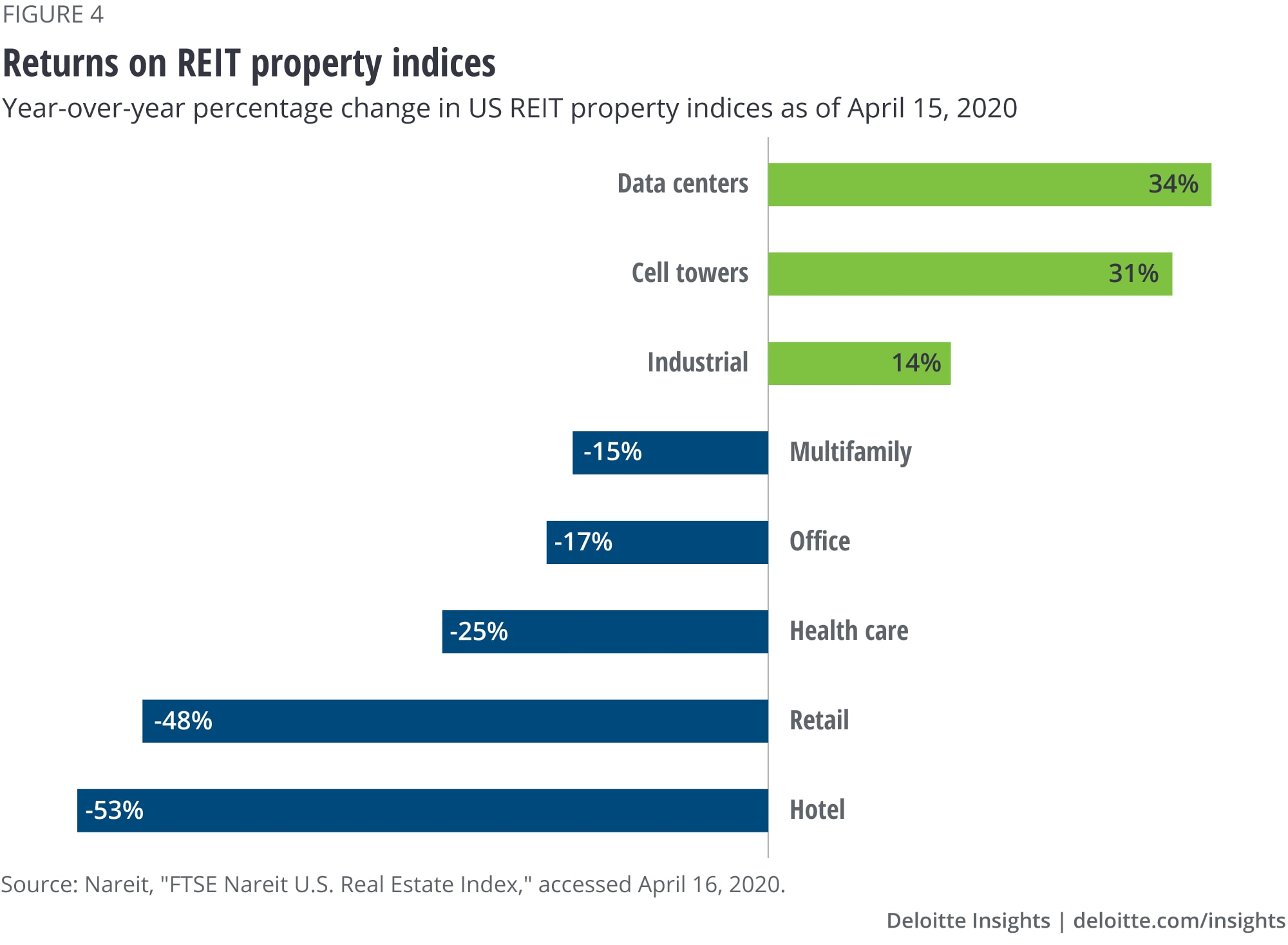 COVID-19 implications for commercial real estate   Deloitte Insights