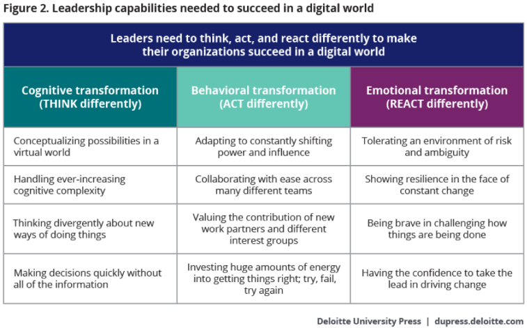 Leadership capabilities needed to succeed in a digital world