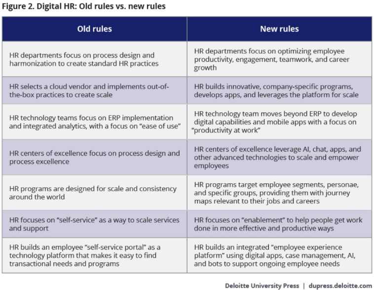 Digital HR: Old rules vs. new rules