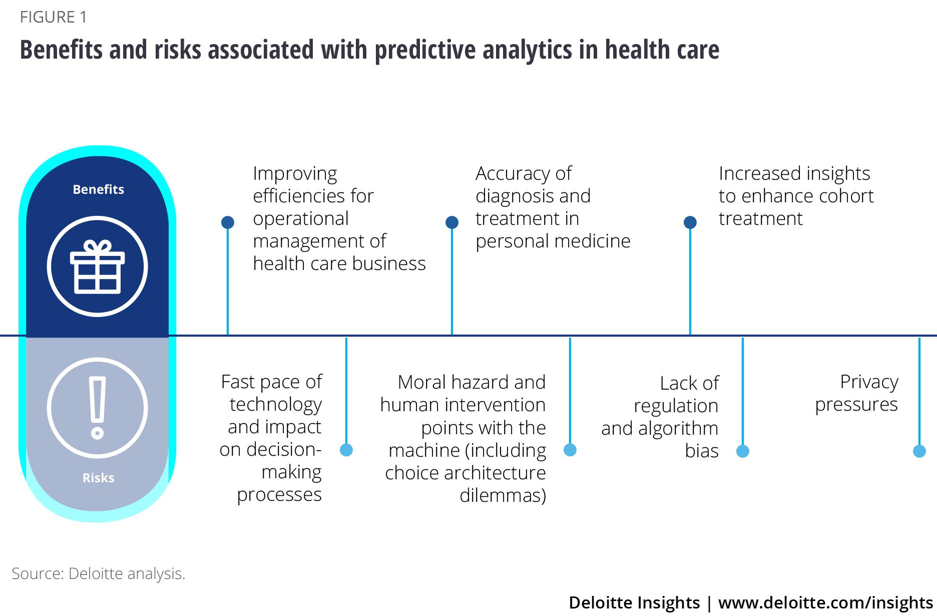 Using Predictiveytics In Health Care