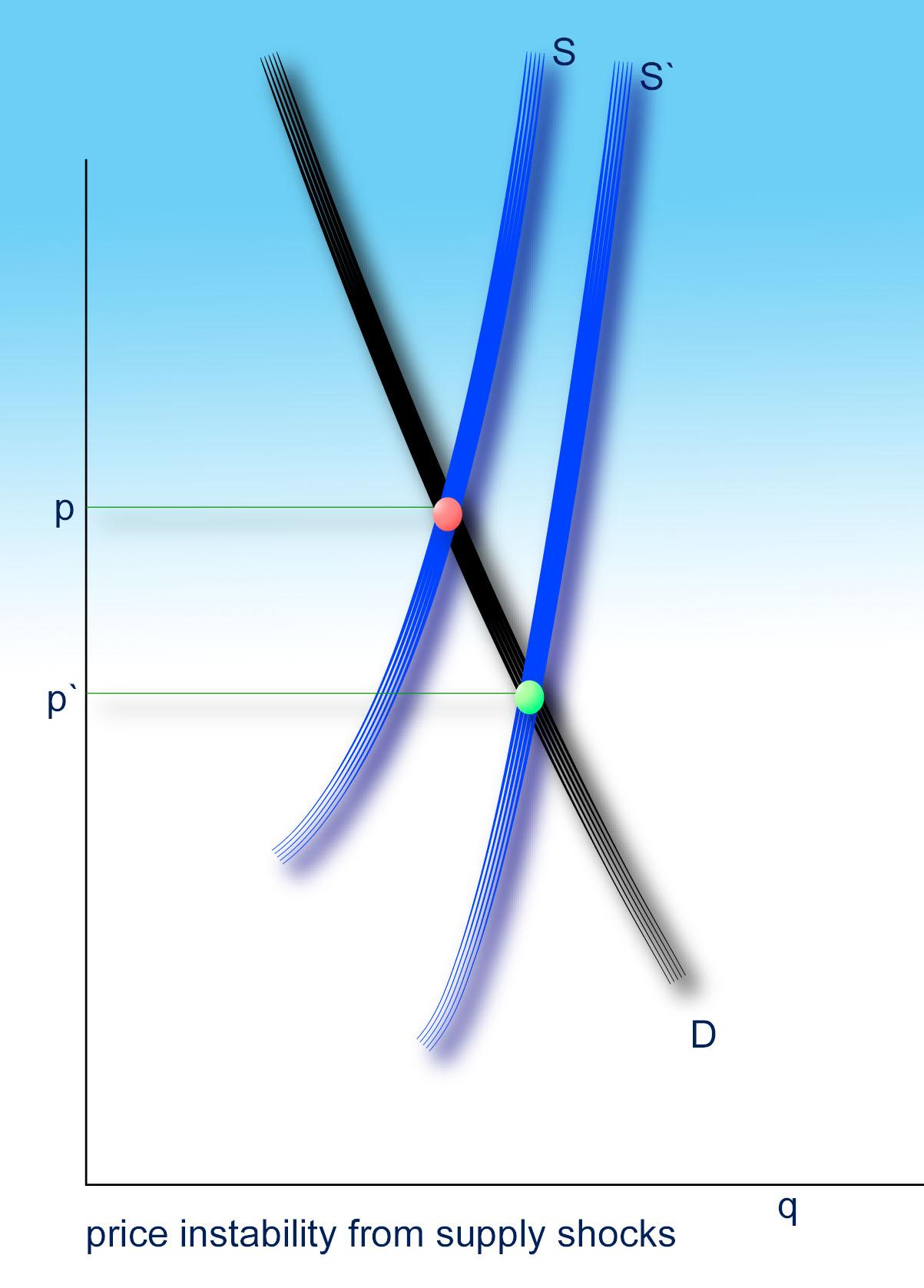 New Elasticity Of Demand Problems Calculus
