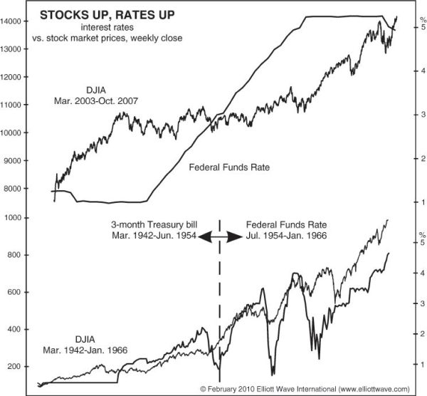 Stocks Up, Rates Up