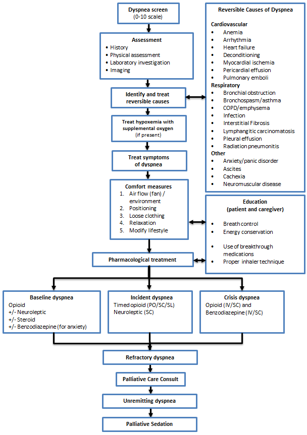 Copd Management Algorithm