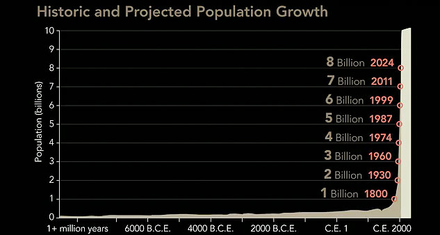 graph of population growth