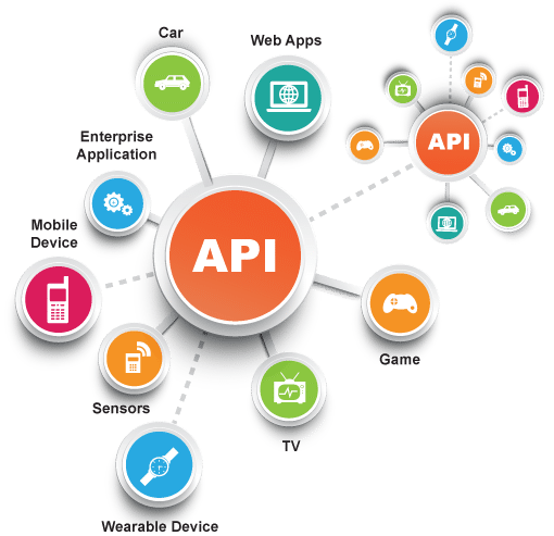 Why Application Network?