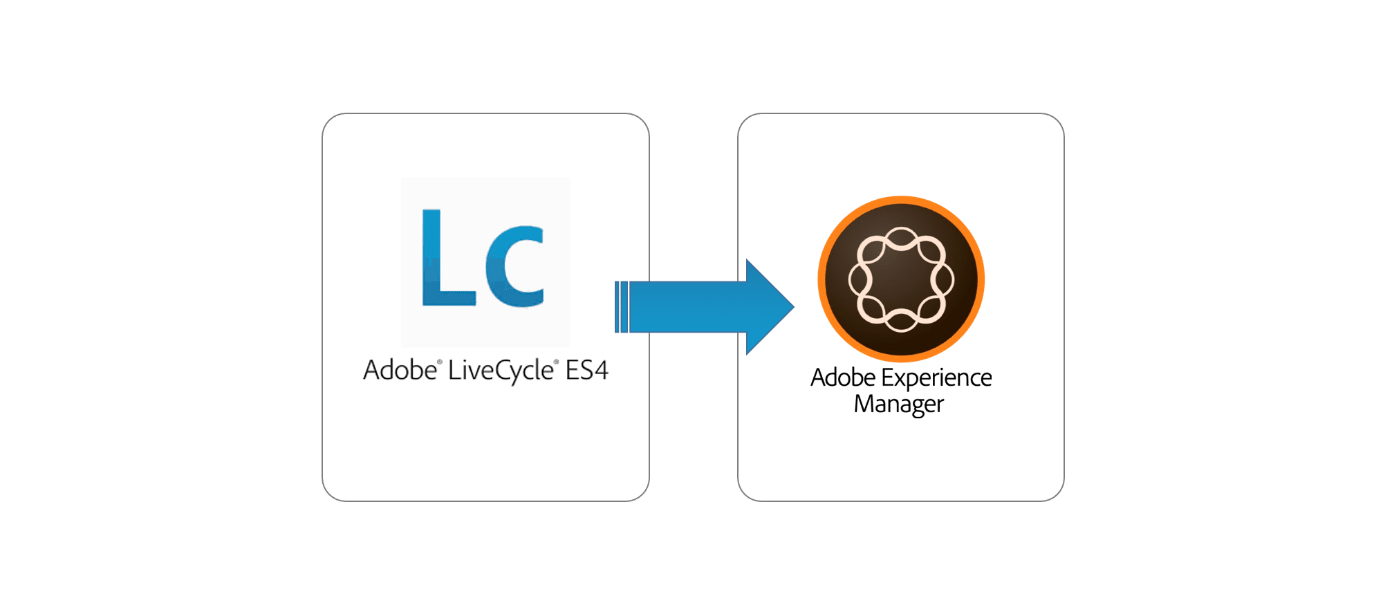 Adobe LiveCycle ES4 to Adobe Experience Manager Migration