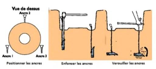 ancrage motte
