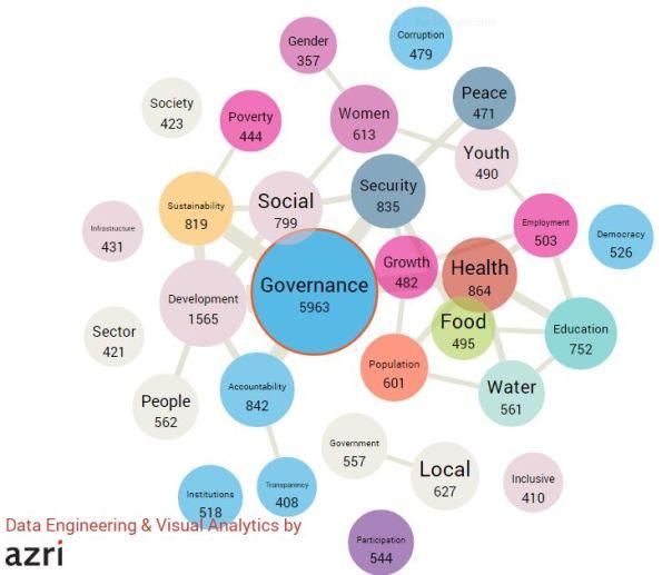 GovernanceVisualizations