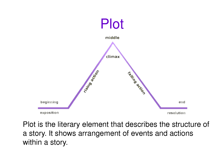 Elements Of Literaryysis