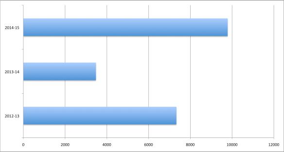 Estadística 2