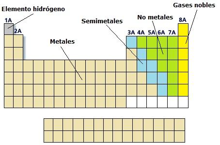 3eso tema 2 tabla peridica y enlace qumico el gato de clasif sus t urtaz Images