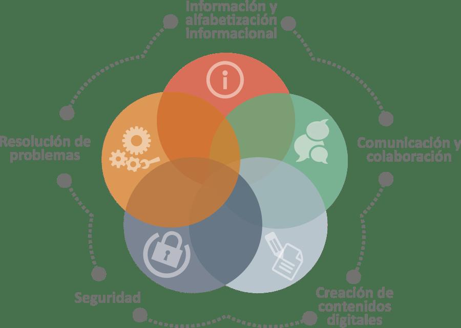 Competencia digital docente – Áreas del Marco Común de Comptencia ...