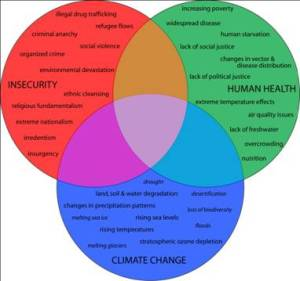 Figure 1 The interrelationships between climate change, human health, and national security