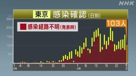 東京都の感染確認 12日連続で100人超 計3836人に 新型コロナ