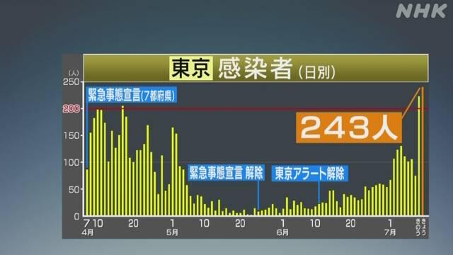 東京都 新たに243人の感染確認 9日を上回り最多 新型コロナ | NHKニュース