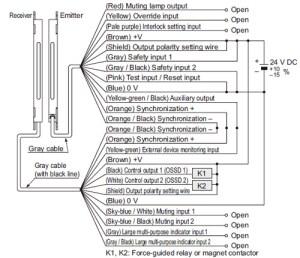 Ultraslim Safety Light Curtain Type 4 PLe SIL3 SF4C IO