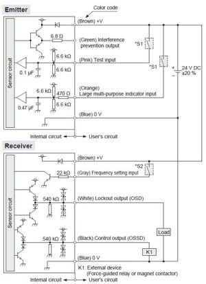 Ultraslim Light Curtain [Type 2 PLc SIL1] SF2C IO