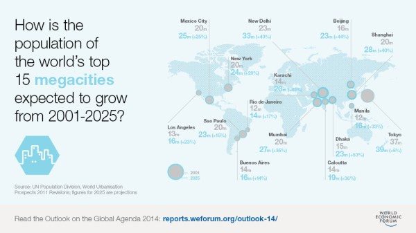 Megacities   Urbanity   RESET.org