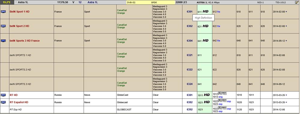 هل يتم استقبال ترددات بين سبورت الفرنسية على أسترا 192