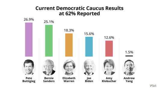 Current Democratic Caucus Results at 62%