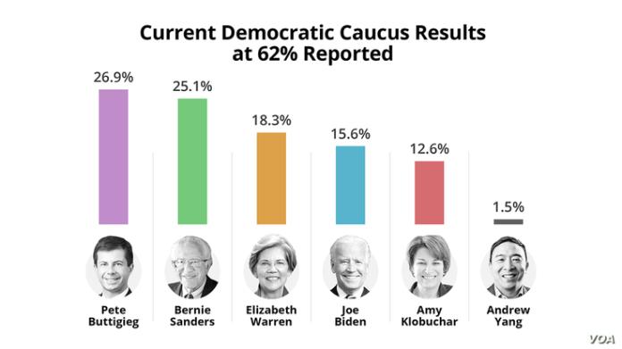 Current Democratic Caucus Results at 62%