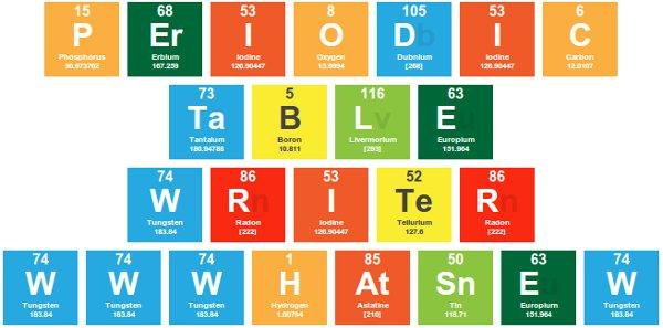 Periodic table writer para convertir cualquier texto en una tabla periodic table writer urtaz Images