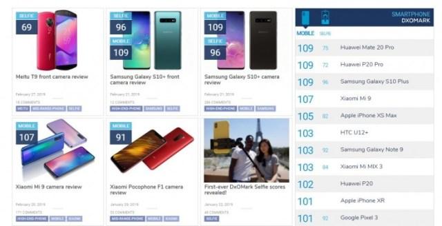 Datos propositos conseguidos de https://www.dxomark.com/category/smartphone-reviews/