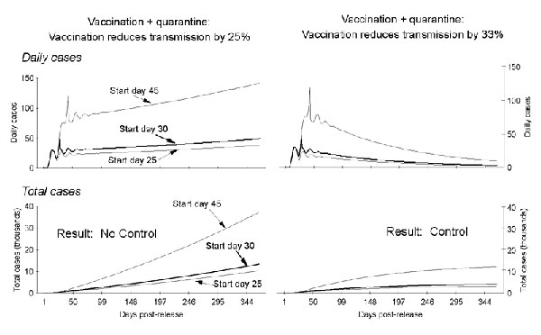 Figure 6 - Modeling Potential Responses to Smallpox as a ...