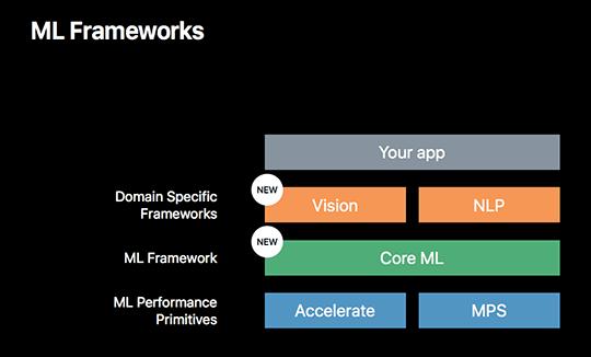 CoreML-framework-arc