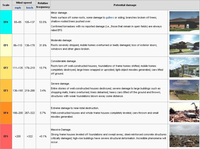 The Ef Scale Explained