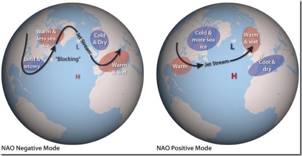 NAO_Schematic
