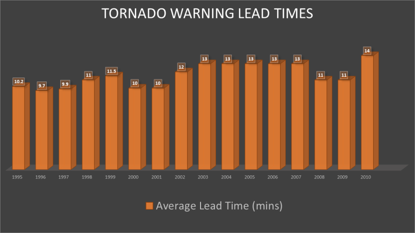 average lead time