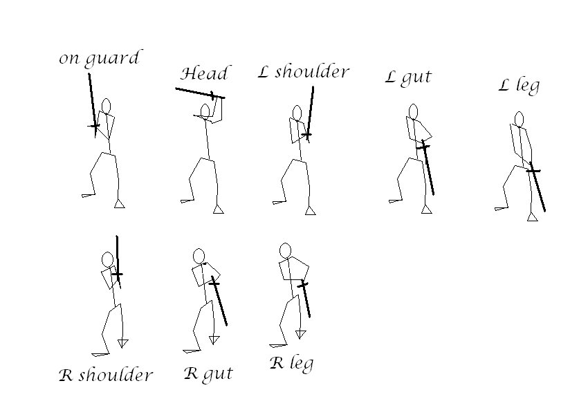 Body Guard Positions