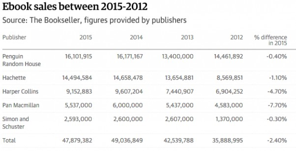 Ebook Sales data between 2012 and 2015 showing a drop between 2014 and 2015 for the big five publishers