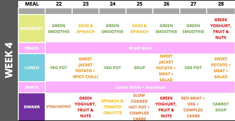 Fertility diet plan - week 4