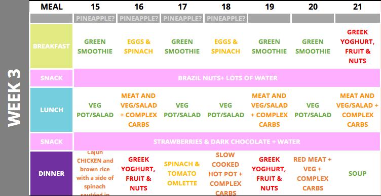 Fertility diet plan - week 3