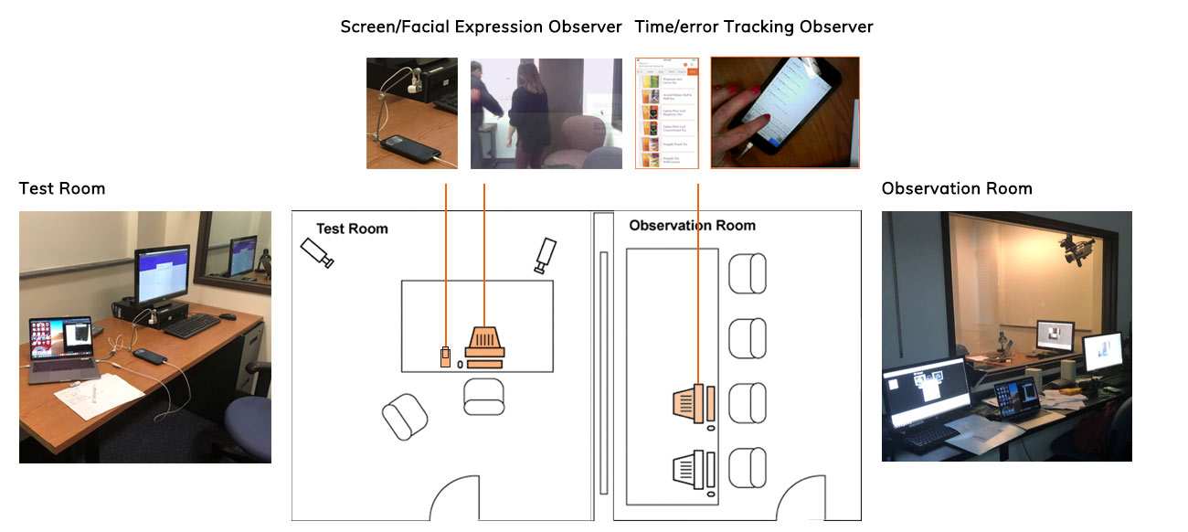 Test Environment: a participant and a moderator sat in the test room, a facial expression observer and a time/error tracking observer sat in the observation room.