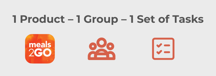 test design one product one group one set of tasks